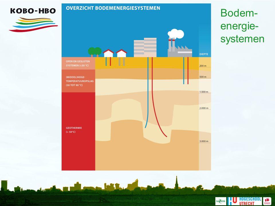 Bodem-energie-systemen