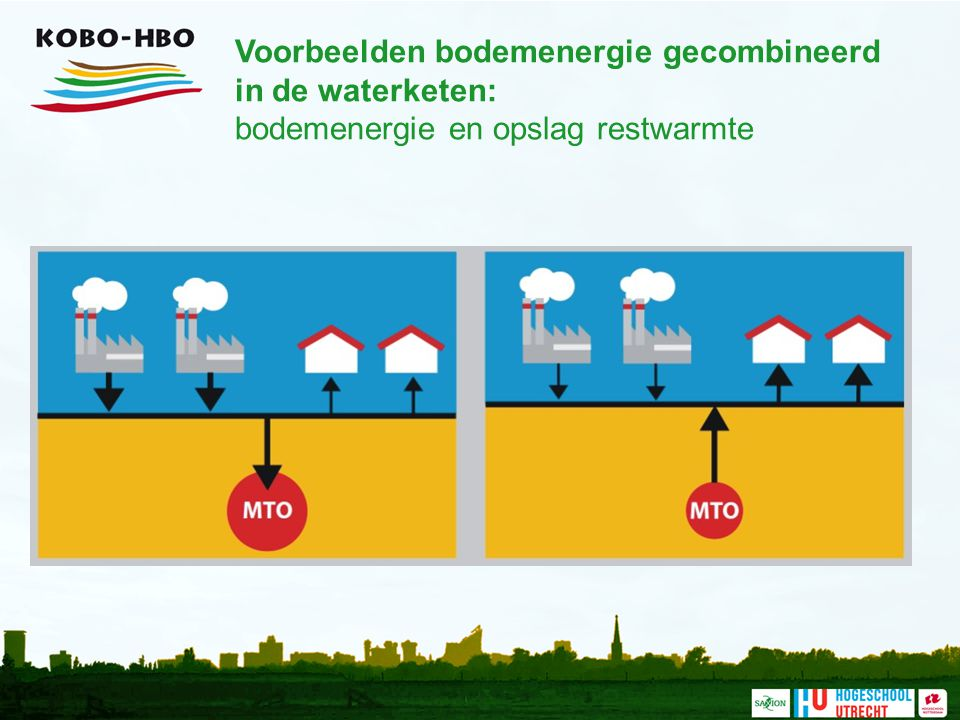 Voorbeelden bodemenergie gecombineerd in de waterketen: bodemenergie en opslag restwarmte