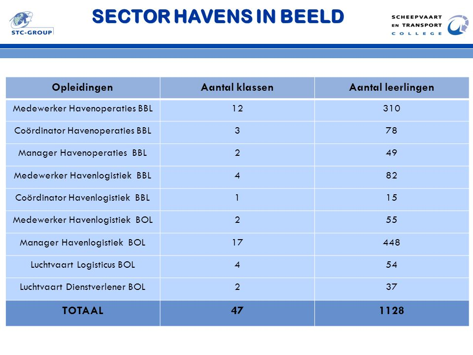 SECTOR HAVENS IN BEELD Opleidingen Aantal klassen Aantal leerlingen