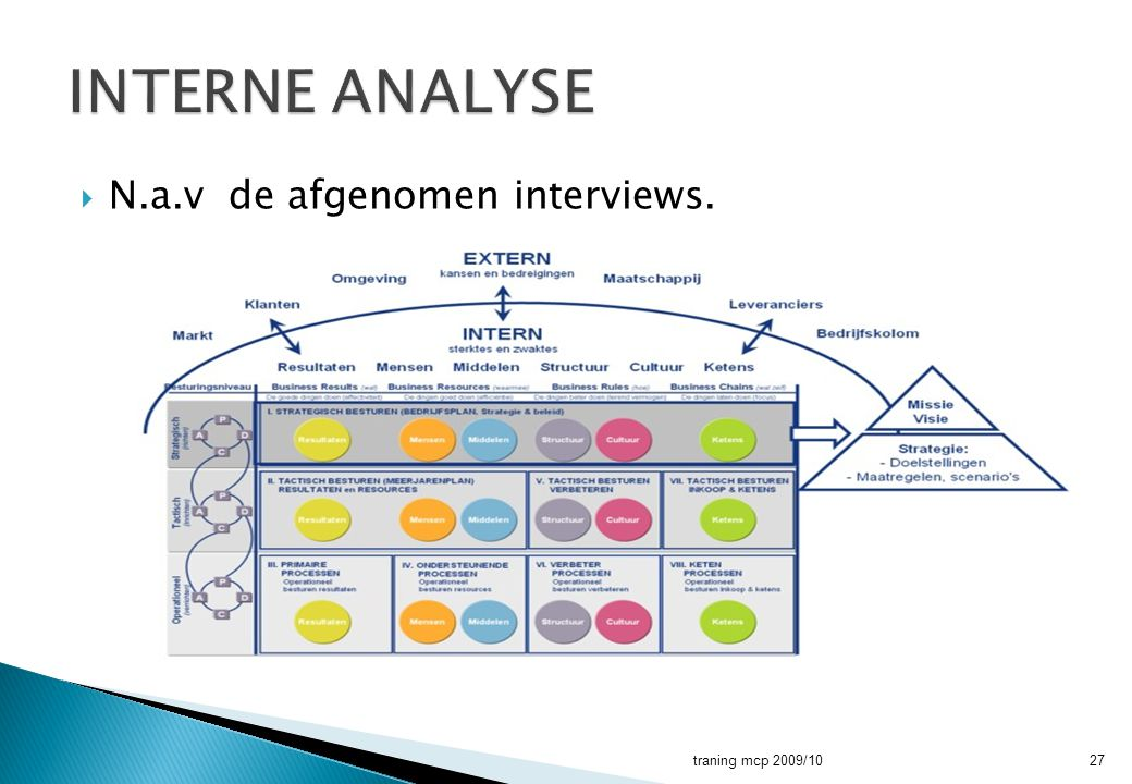 INTERNE ANALYSE N.a.v de afgenomen interviews. traning mcp 2009/10