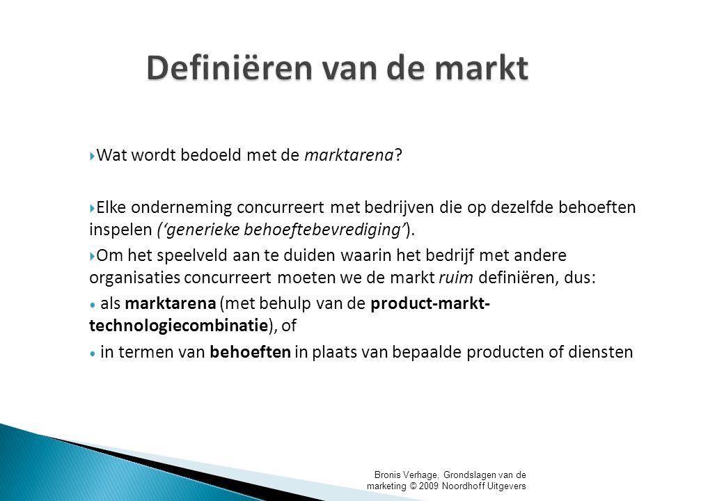 Definiëren van de markt