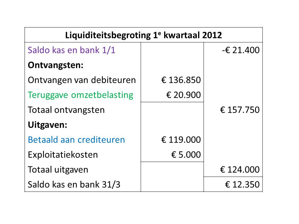 Liquiditeitsbegroting 1e kwartaal 2012