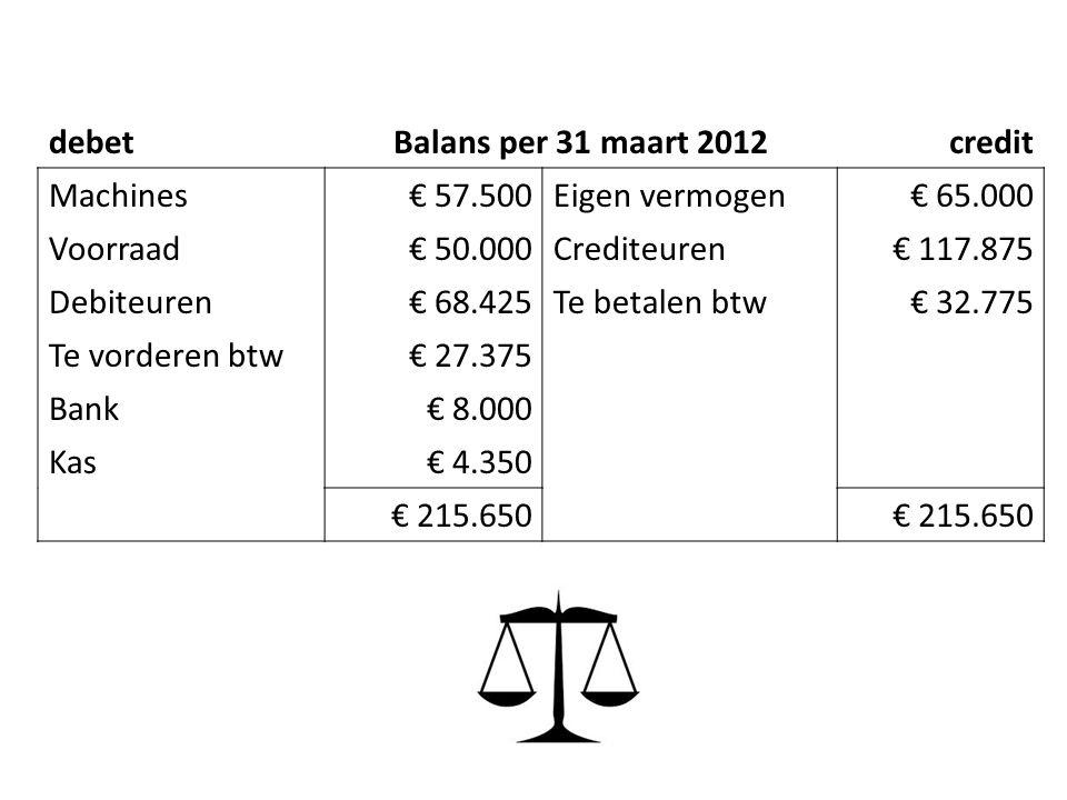 debet Balans per 31 maart 2012. credit. Machines. € 57.500. Eigen vermogen. € 65.000. Voorraad.