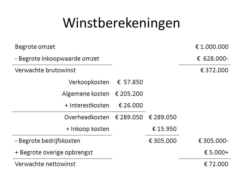 Winstberekeningen Begrote omzet € 1.000.000