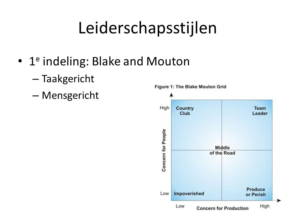 Leiderschapsstijlen 1e indeling: Blake and Mouton Taakgericht