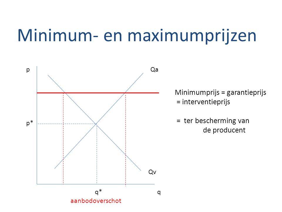 Minimum- en maximumprijzen