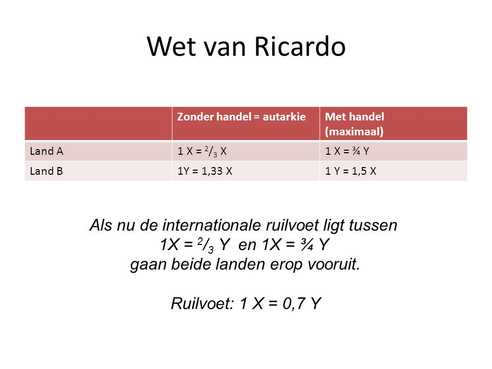 Wet van Ricardo Als nu de internationale ruilvoet ligt tussen