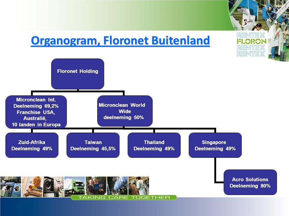 Organogram, Floronet Buitenland