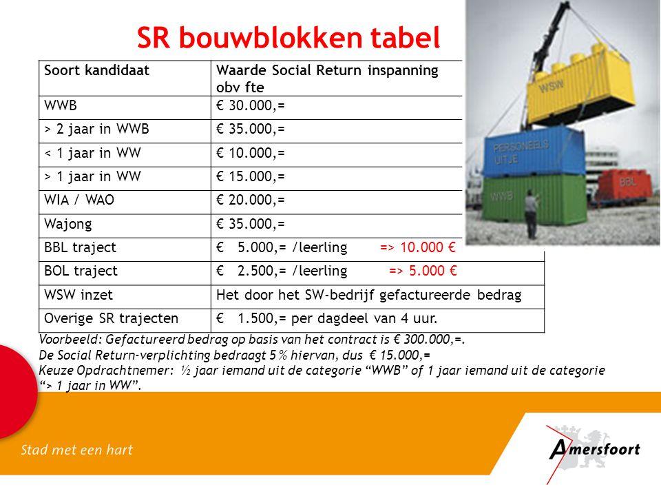 SR bouwblokken tabel Soort kandidaat