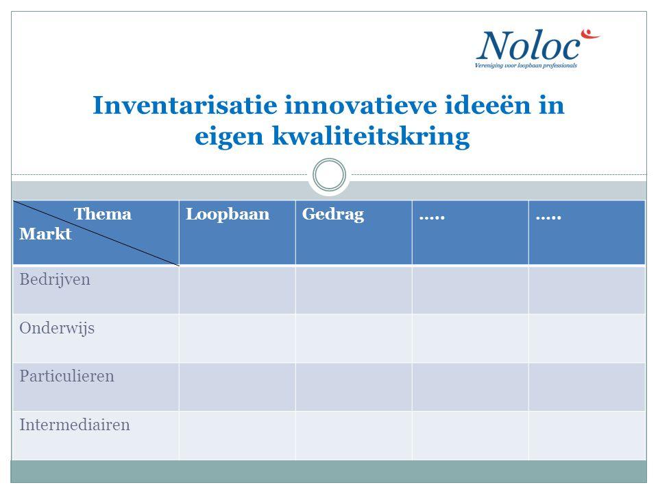 Inventarisatie innovatieve ideeën in eigen kwaliteitskring