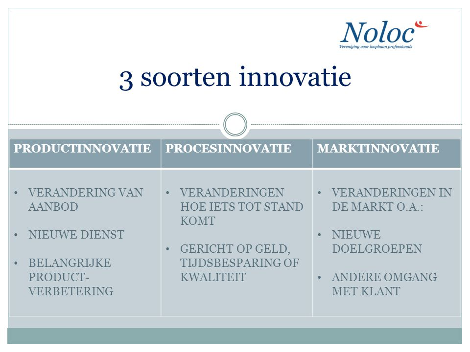 3 soorten innovatie PRODUCTINNOVATIE PROCESINNOVATIE MARKTINNOVATIE