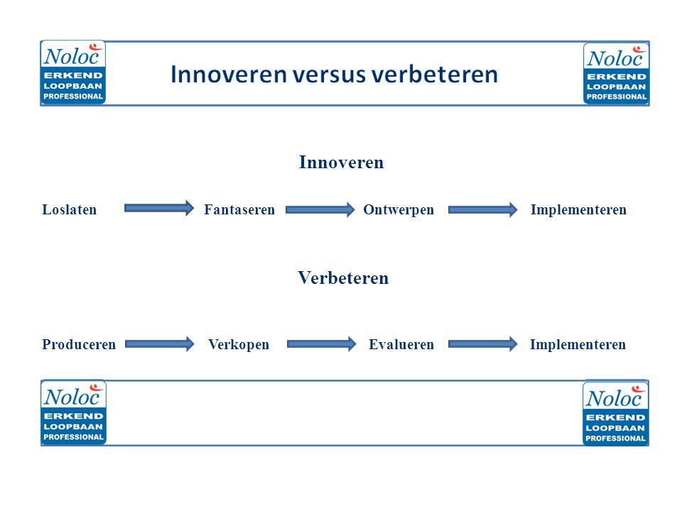 Innoveren versus verbeteren