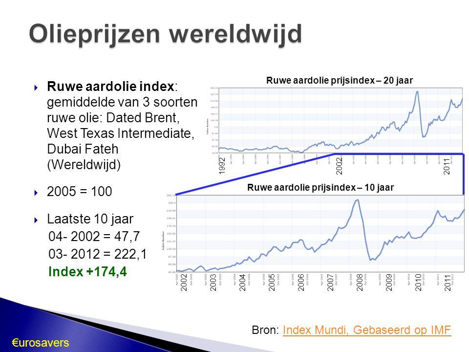Olieprijzen wereldwijd