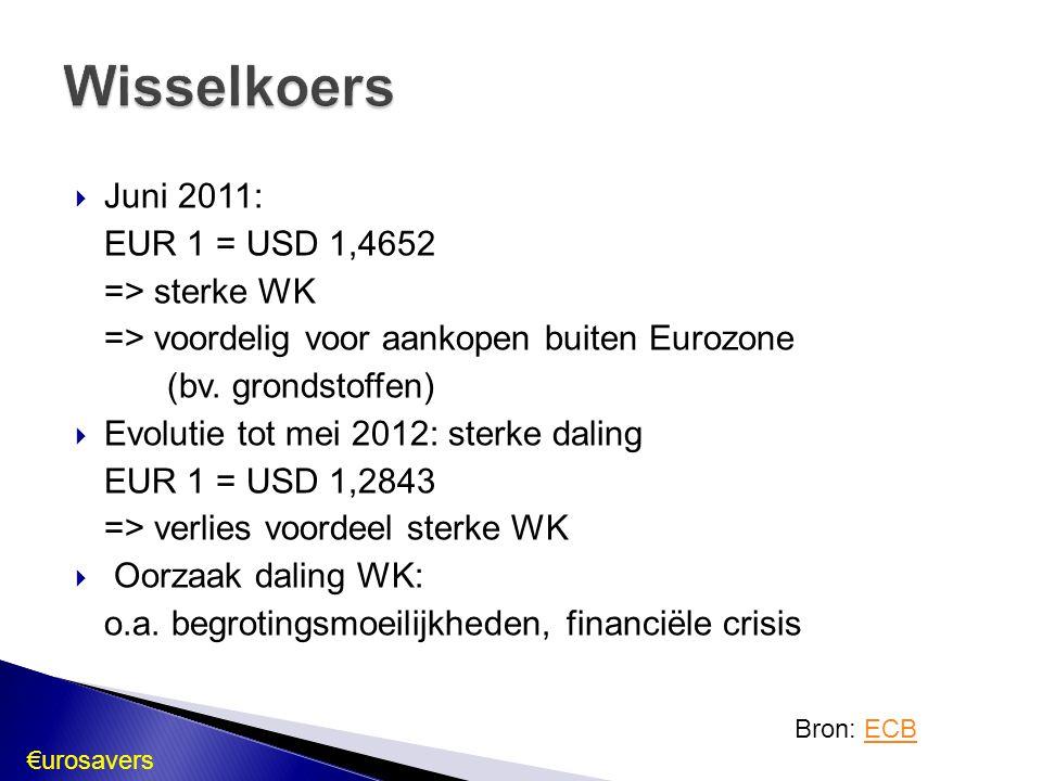 Wisselkoers Juni 2011: EUR 1 = USD 1,4652 => sterke WK