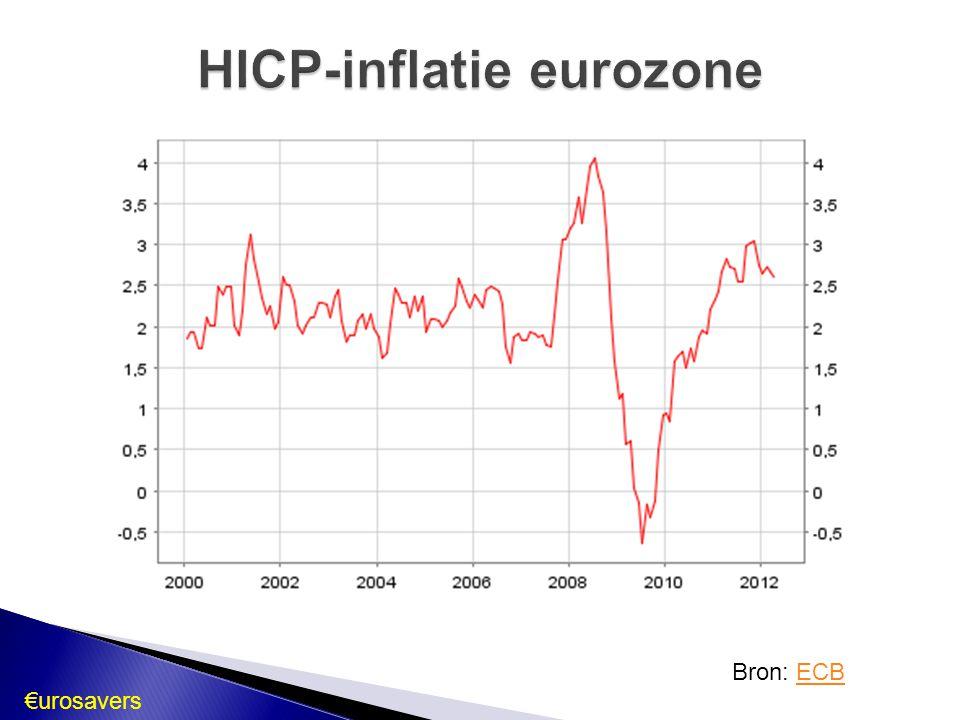 HICP-inflatie eurozone