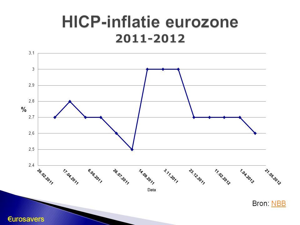 HICP-inflatie eurozone 2011-2012