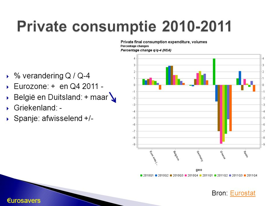 Private consumptie 2010-2011 % verandering Q / Q-4