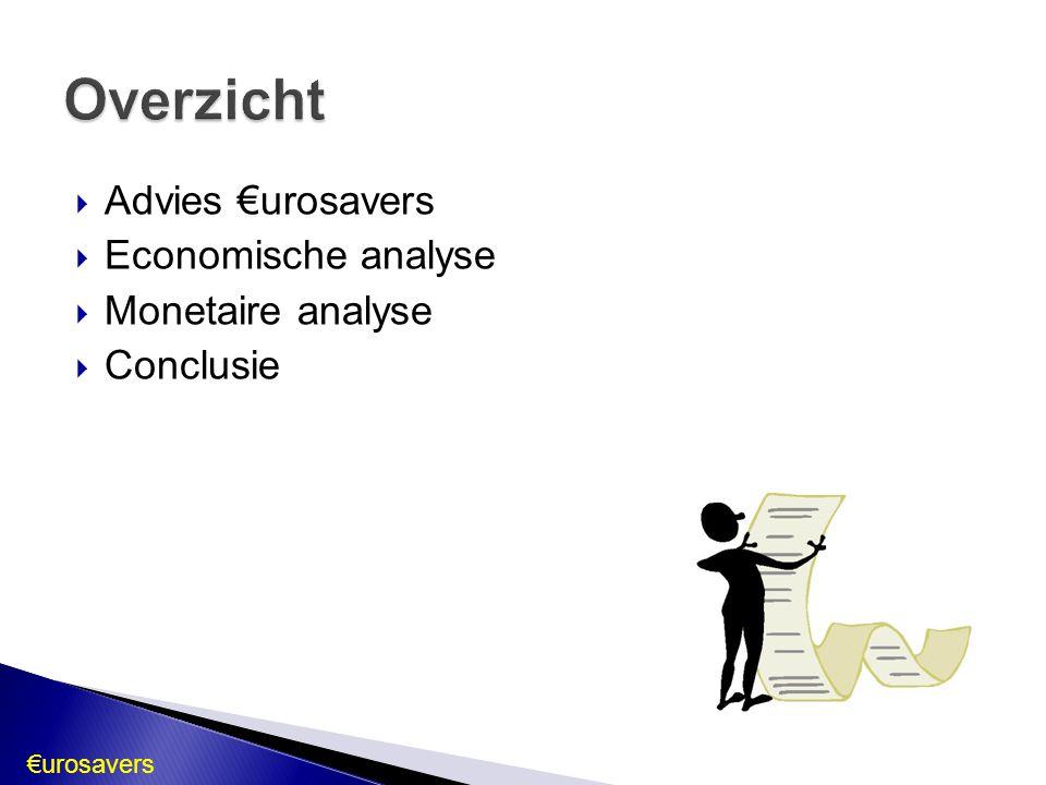 Overzicht Advies €urosavers Economische analyse Monetaire analyse