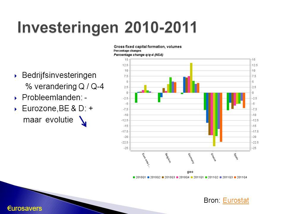 Investeringen 2010-2011 Bedrijfsinvesteringen % verandering Q / Q-4