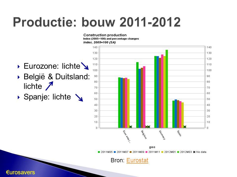 Productie: bouw 2011-2012 Eurozone: lichte België & Duitsland: lichte
