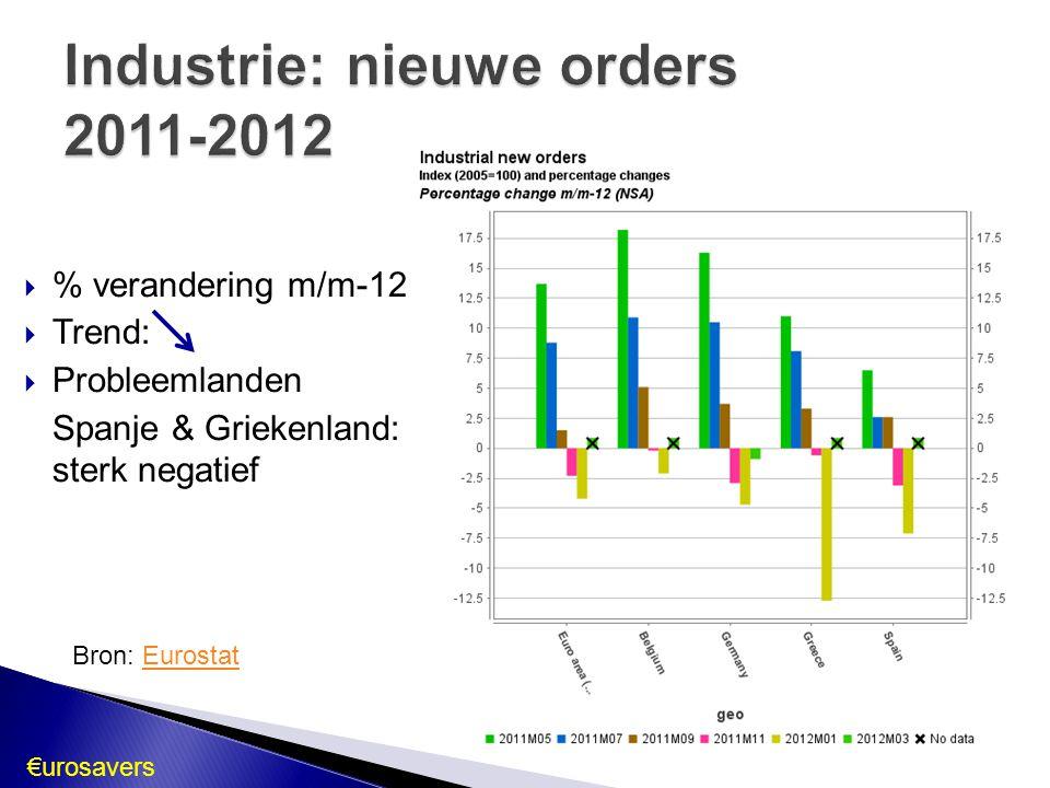 Industrie: nieuwe orders 2011-2012