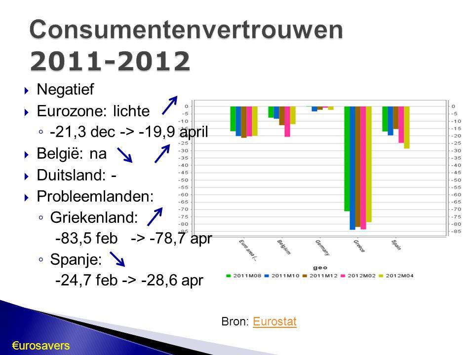 Consumentenvertrouwen 2011-2012