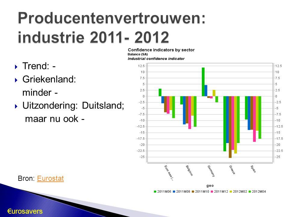 Producentenvertrouwen: industrie 2011- 2012