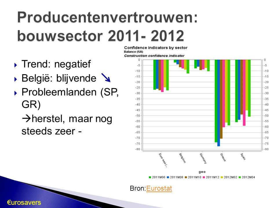 Producentenvertrouwen: bouwsector 2011- 2012