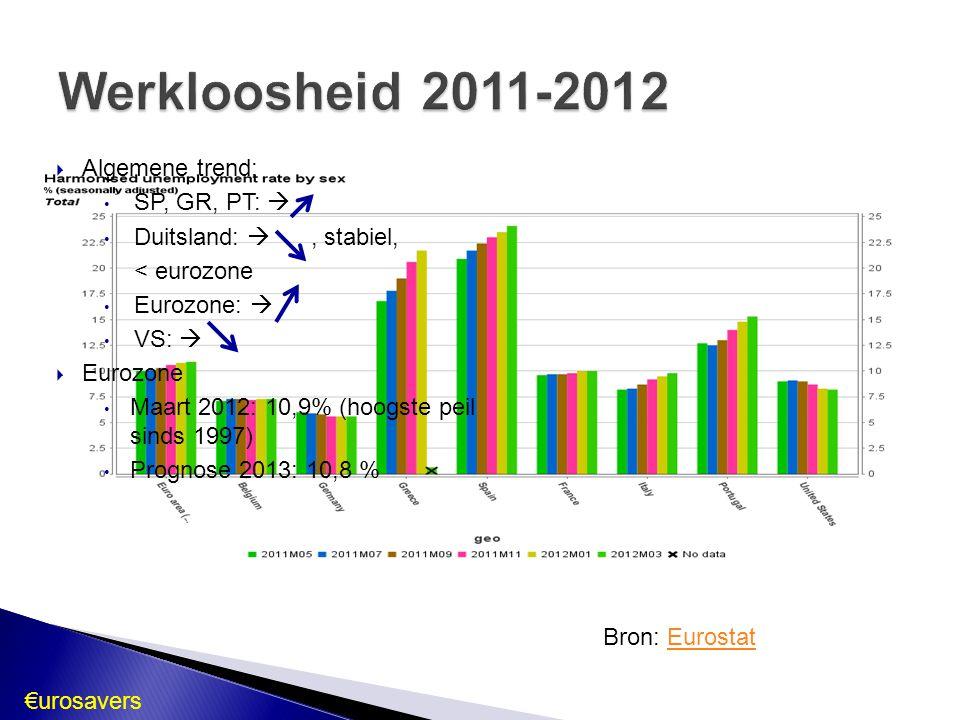 Werkloosheid 2011-2012 Algemene trend: SP, GR, PT: 