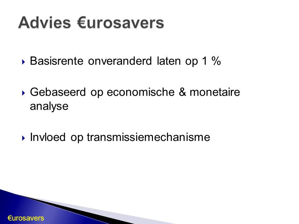 Advies €urosavers Basisrente onveranderd laten op 1 %