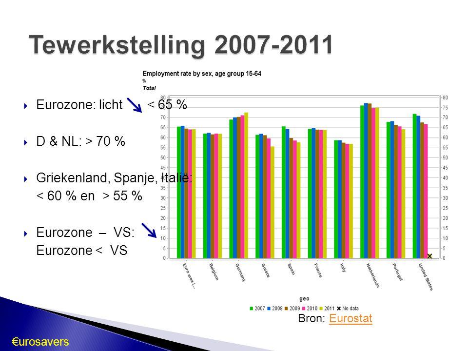Tewerkstelling 2007-2011 Eurozone: licht < 65 % D & NL: > 70 %