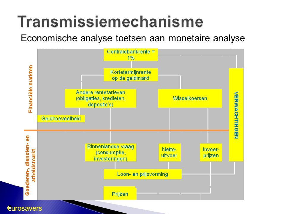 Transmissiemechanisme