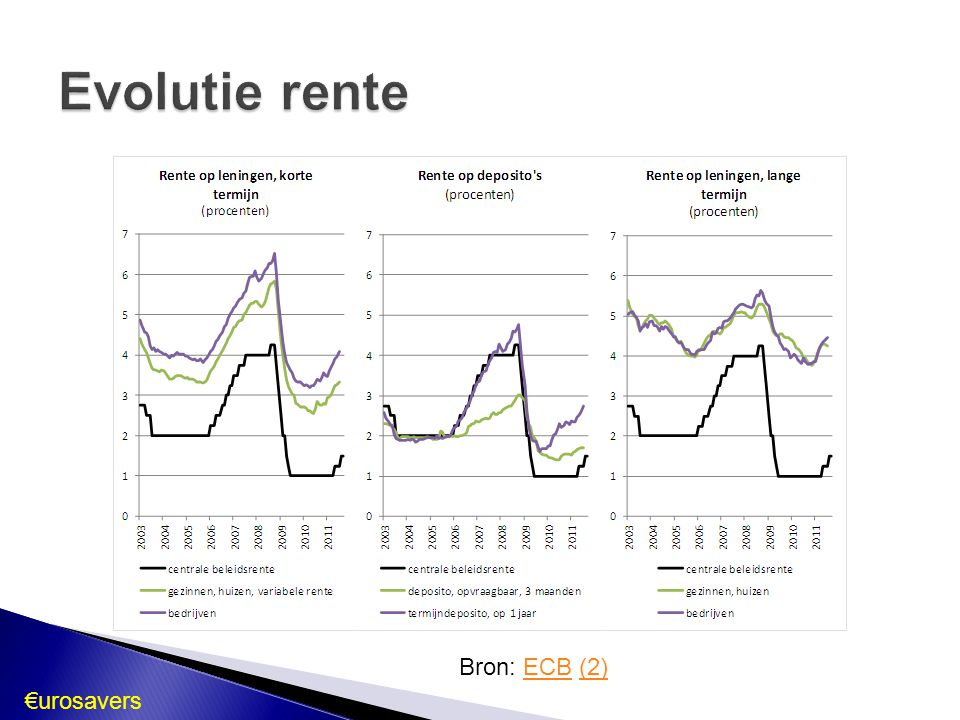 Evolutie rente Bron: ECB (2) €urosavers