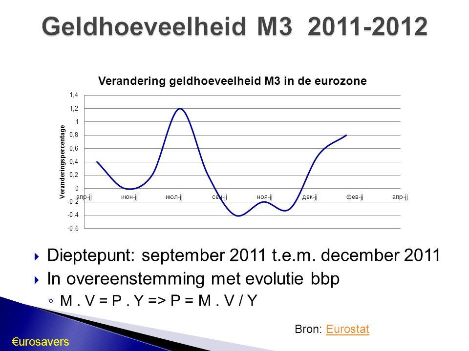 Geldhoeveelheid M3 2011-2012 Dieptepunt: september 2011 t.e.m. december 2011. In overeenstemming met evolutie bbp.