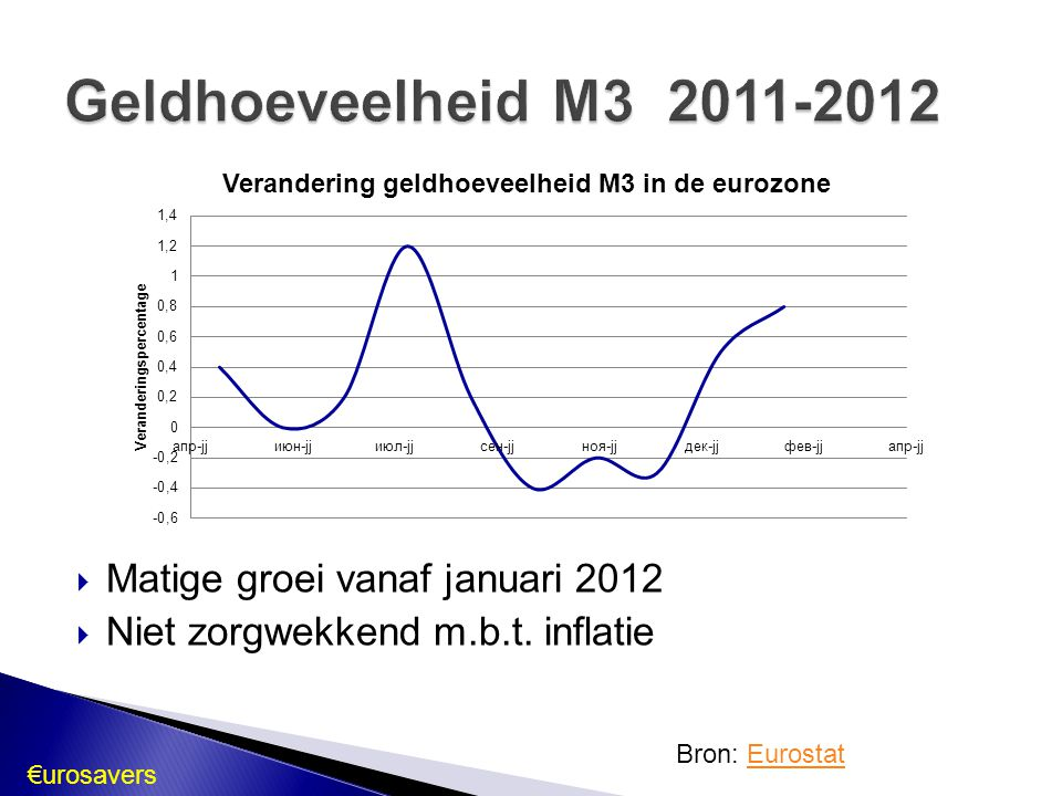 Geldhoeveelheid M3 2011-2012 Matige groei vanaf januari 2012
