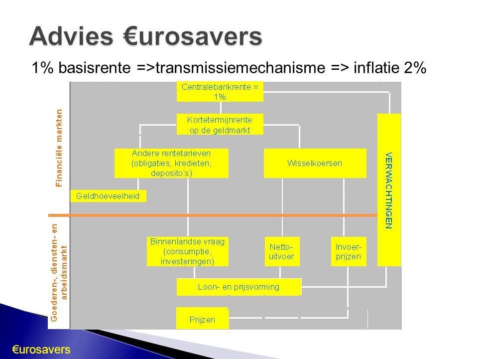 Advies €urosavers 1% basisrente =>transmissiemechanisme => inflatie 2% €urosavers