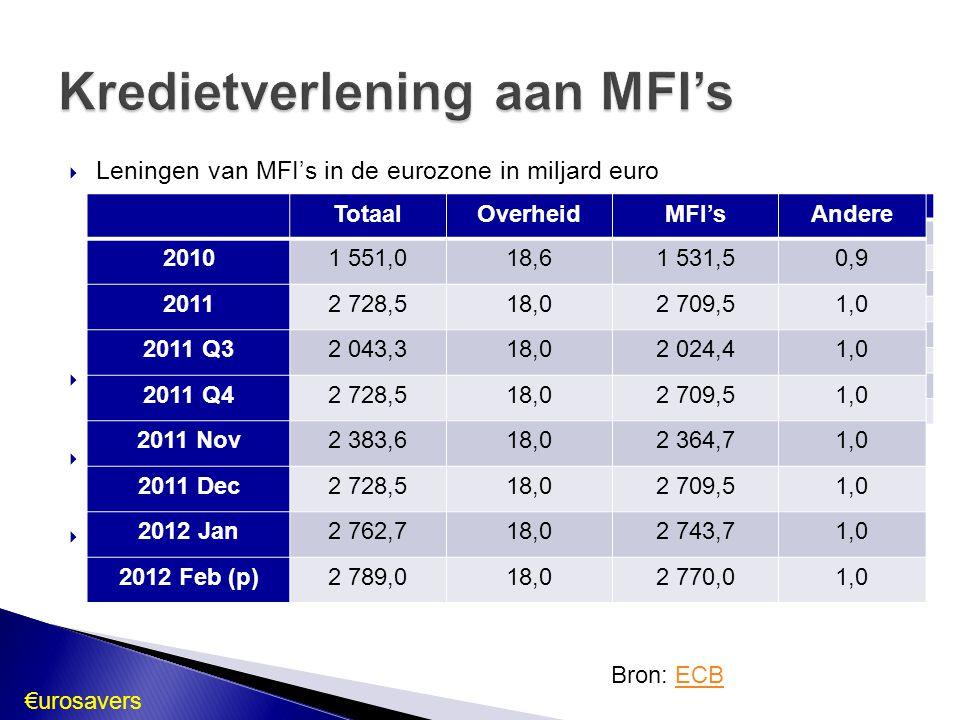 Kredietverlening aan MFI's