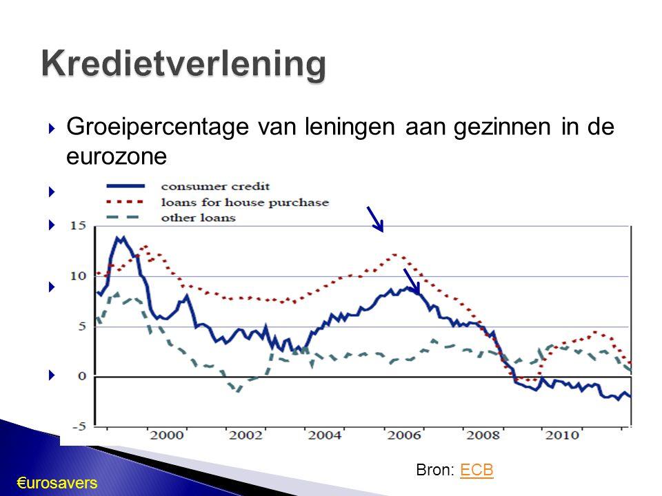Kredietverlening Groeipercentage van leningen aan gezinnen in de eurozone. Daling van 2006 tot 2009.
