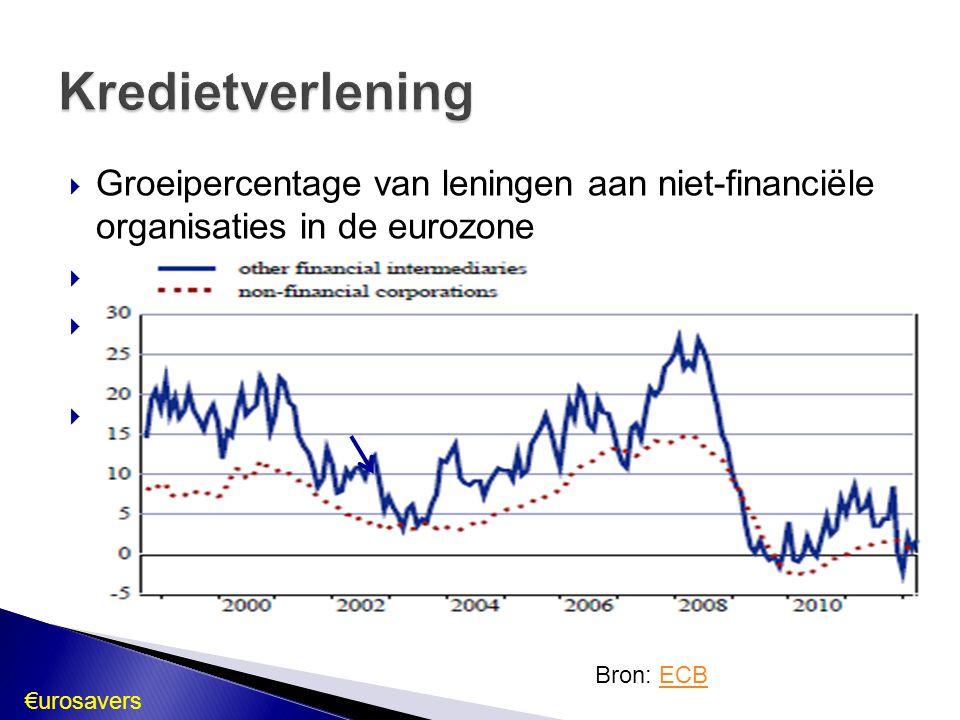 Kredietverlening Groeipercentage van leningen aan niet-financiële organisaties in de eurozone. Top eind 2008.
