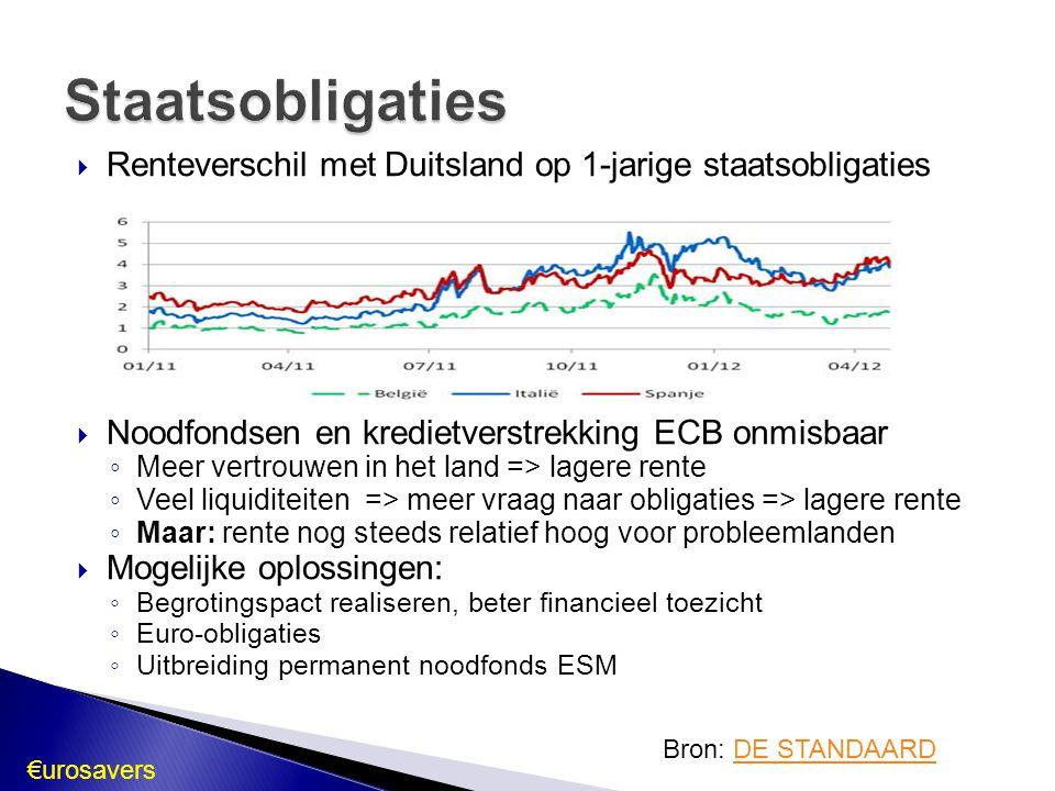 Staatsobligaties Renteverschil met Duitsland op 1-jarige staatsobligaties. Noodfondsen en kredietverstrekking ECB onmisbaar.