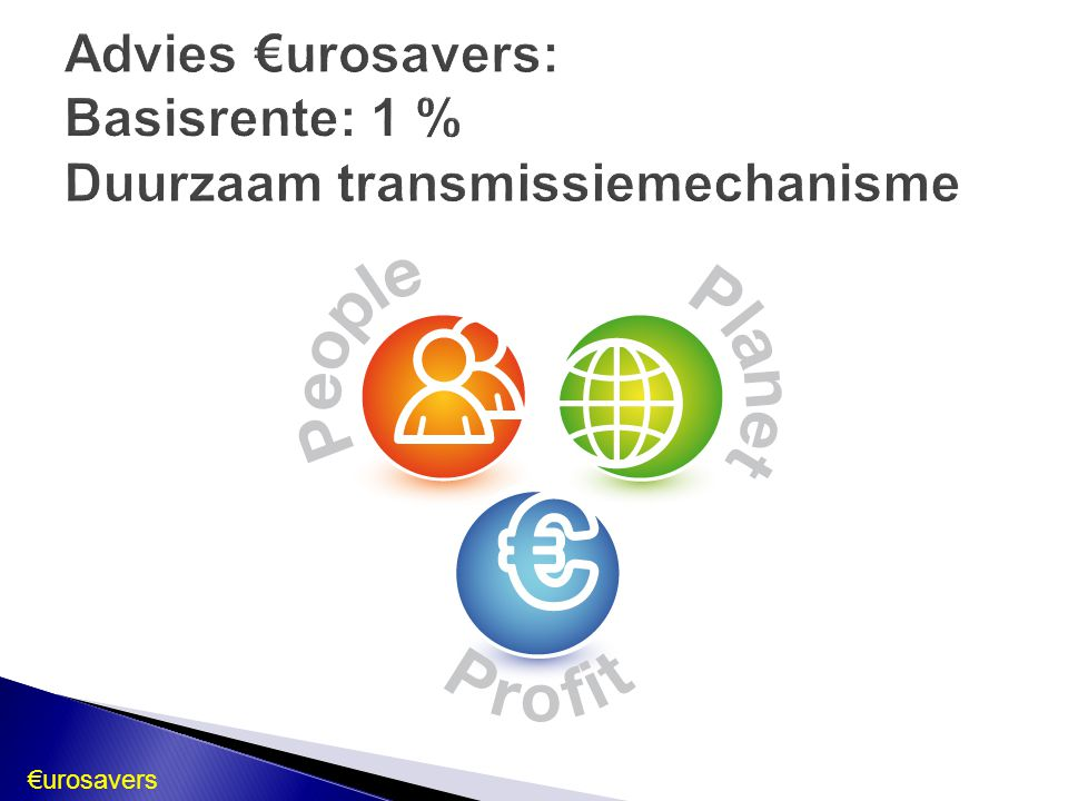 Advies €urosavers: Basisrente: 1 % Duurzaam transmissiemechanisme