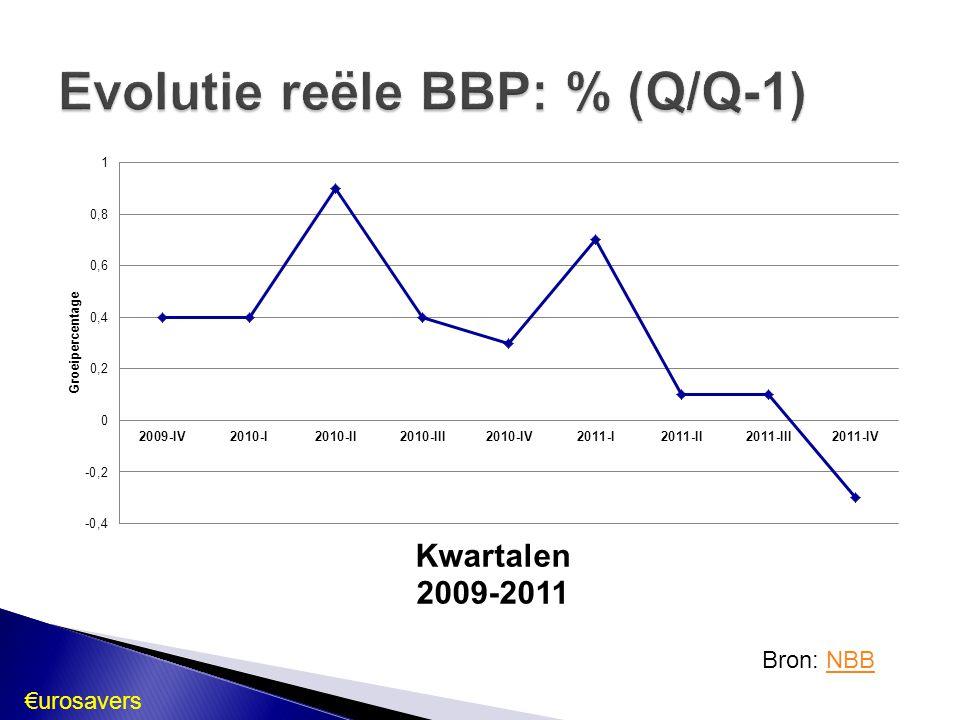 Evolutie reële BBP: % (Q/Q-1)