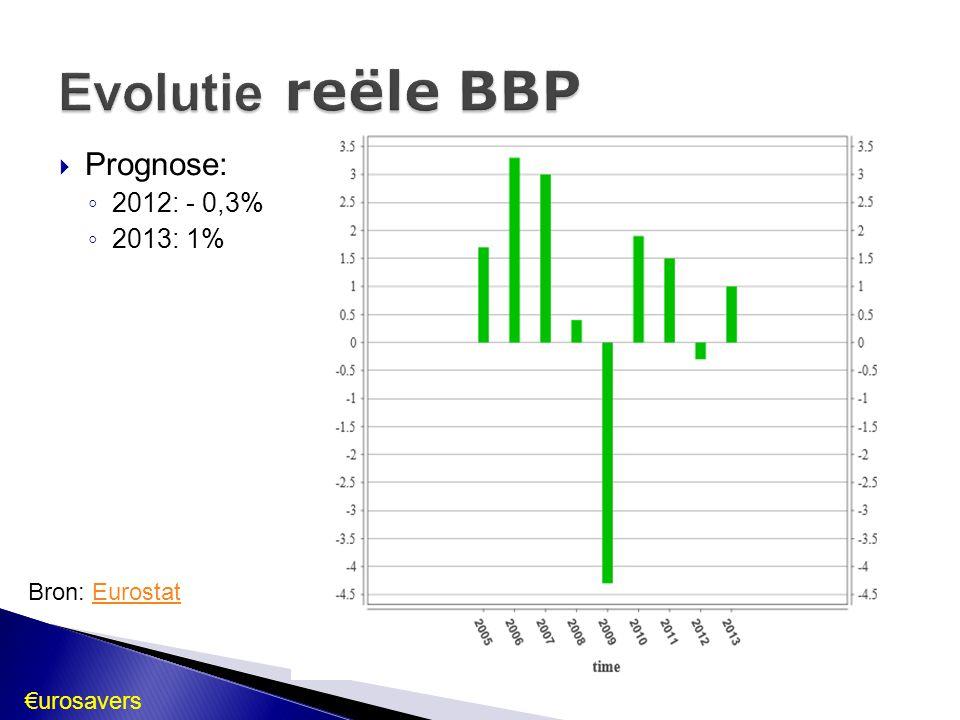 Evolutie reële BBP Prognose: 2012: - 0,3% 2013: 1% Bron: Eurostat