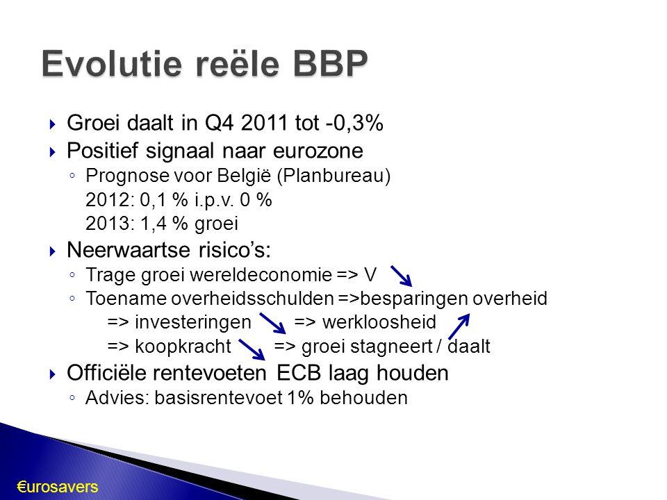 Evolutie reële BBP Groei daalt in Q4 2011 tot -0,3%