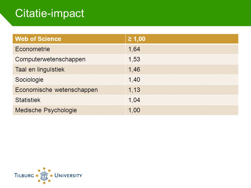 Citatie-impact Web of Science ≥ 1,00 Econometrie 1,64