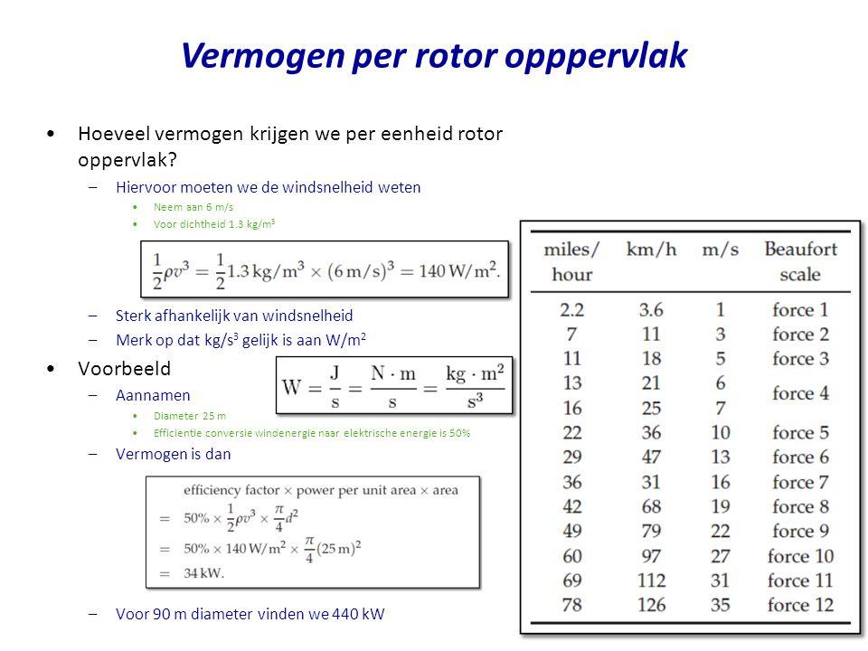 Vermogen per rotor opppervlak