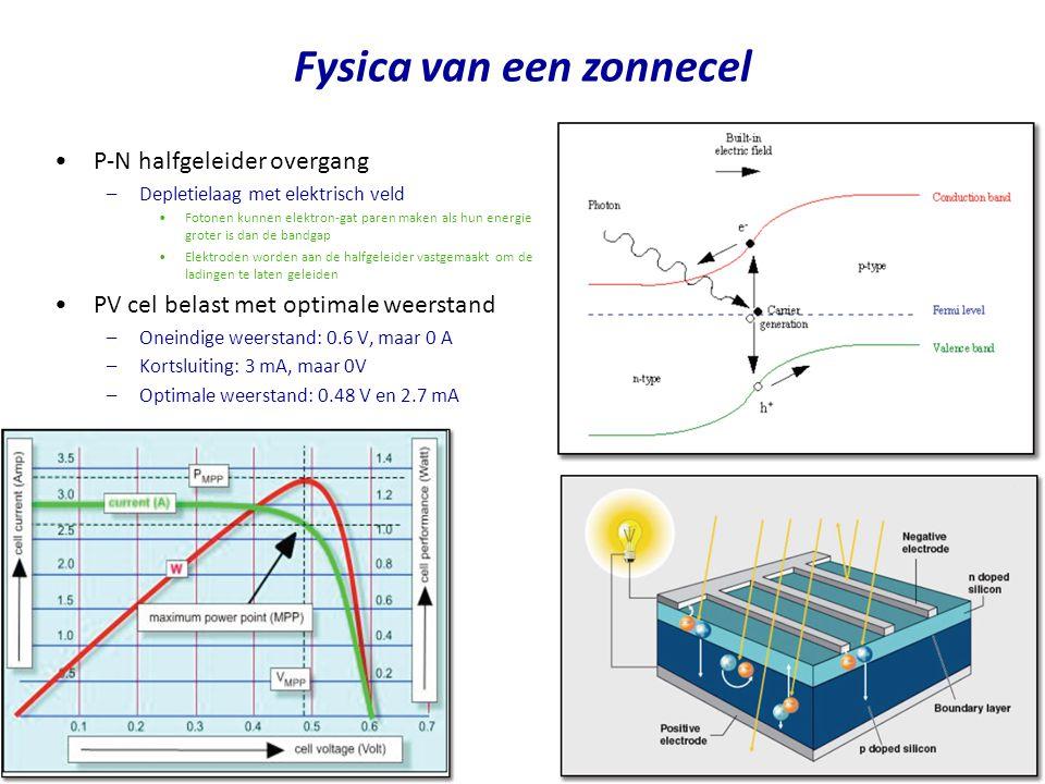 Fysica van een zonnecel