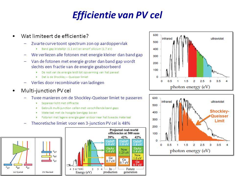Efficientie van PV cel Wat limiteert de efficientie