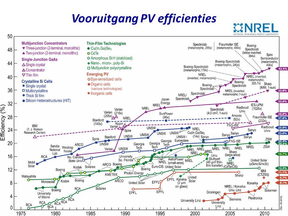 Vooruitgang PV efficienties