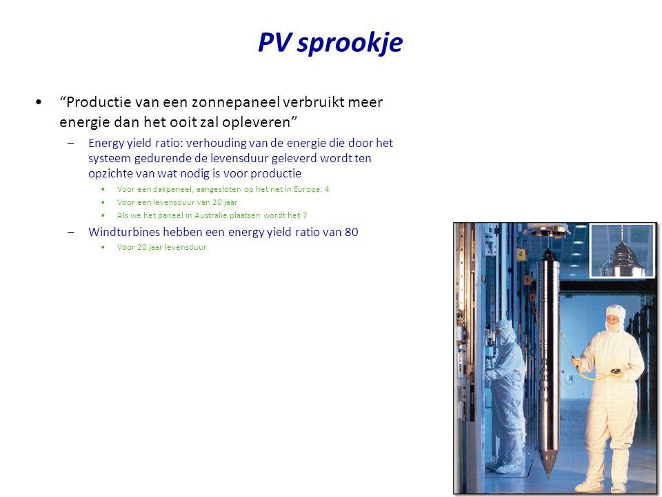 PV sprookje Productie van een zonnepaneel verbruikt meer energie dan het ooit zal opleveren
